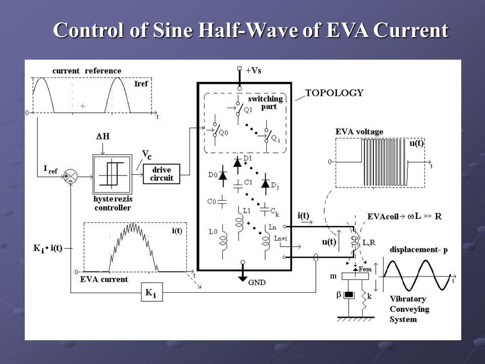 Control of Sine Half-Wave of EVA Current