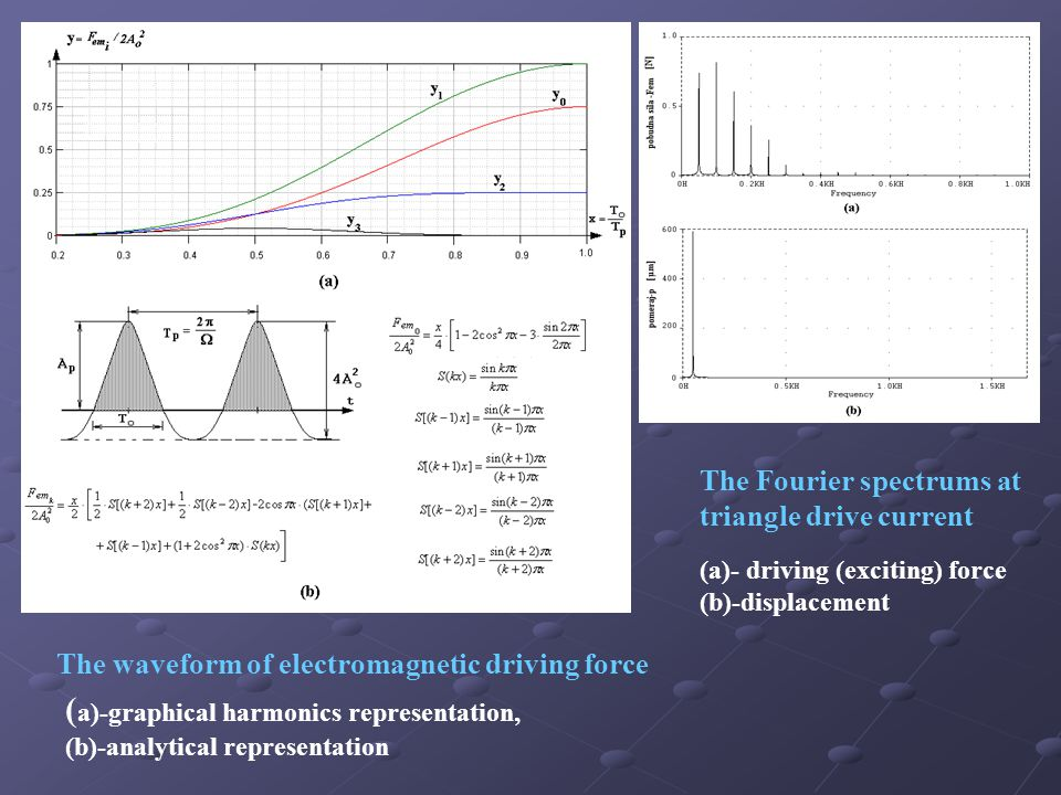The waveform of electromagnetic driving force ( a)-graphical harmonics representation, (b)-analytical representation The Fourier spectrums at triangle drive current (a)- driving (exciting) force (b)-displacement