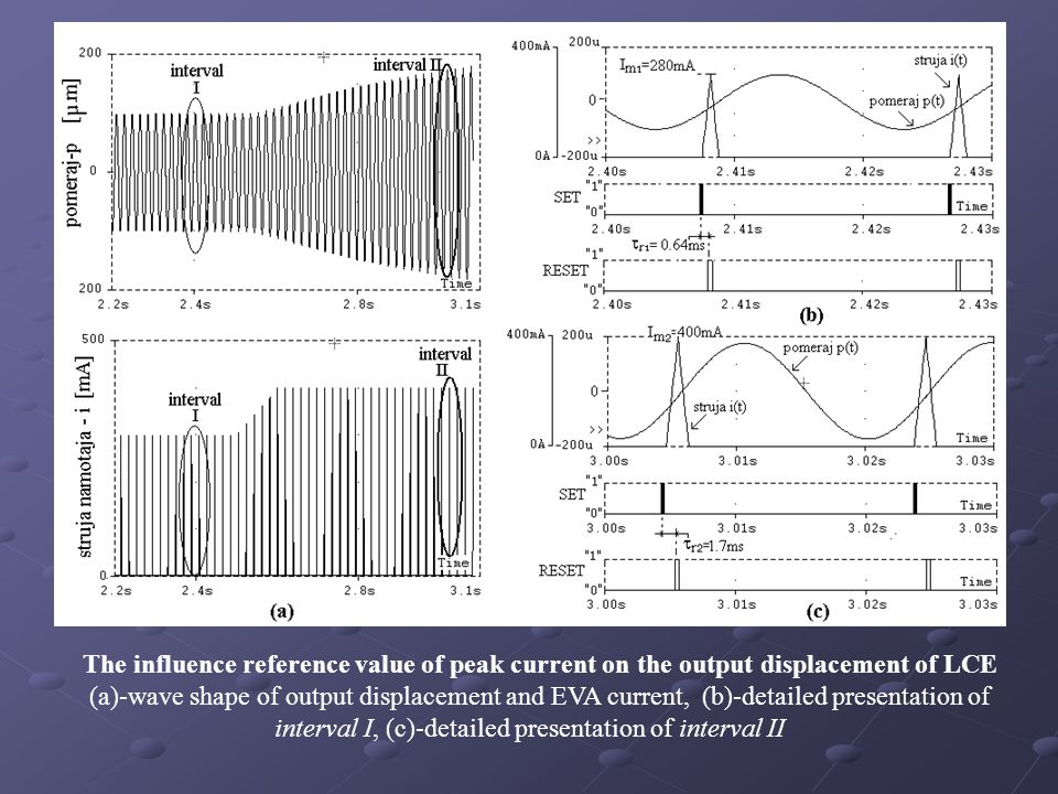 The influence reference value of peak current on the output displacement of LCE (a)-wave shape of output displacement and EVA current, (b)-detailed presentation of interval I, (c)-detailed presentation of interval II