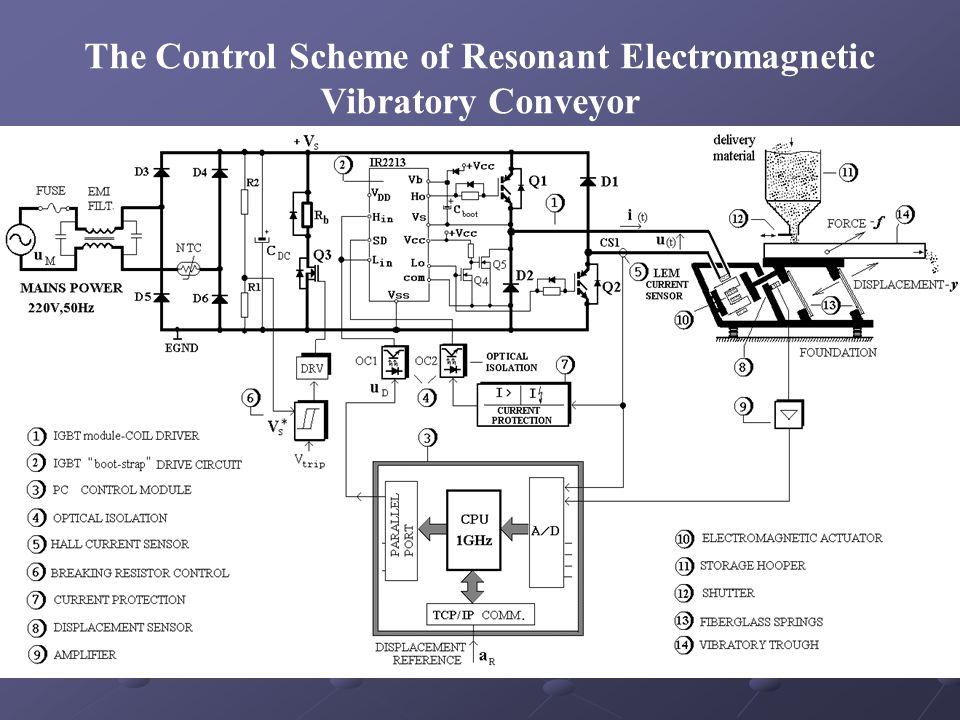 The Control Scheme of Resonant Electromagnetic Vibratory Conveyor