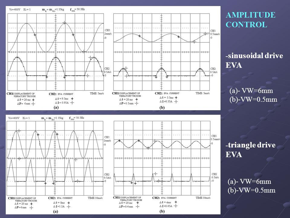 AMPLITUDE CONTROL - sinusoidal drive EVA - triangle drive EVA (a)- VW=6mm (b)-VW=0.5mm (a)- VW=6mm (b)-VW=0.5mm