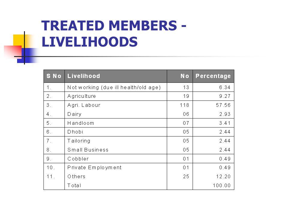 TREATED MEMBERS - LIVELIHOODS