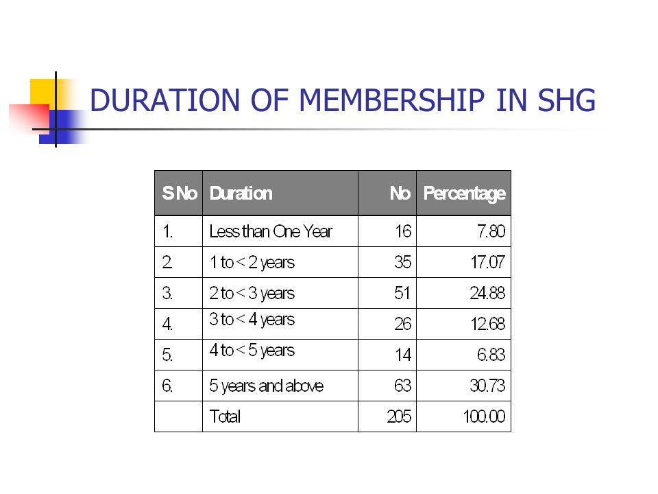 DURATION OF MEMBERSHIP IN SHG