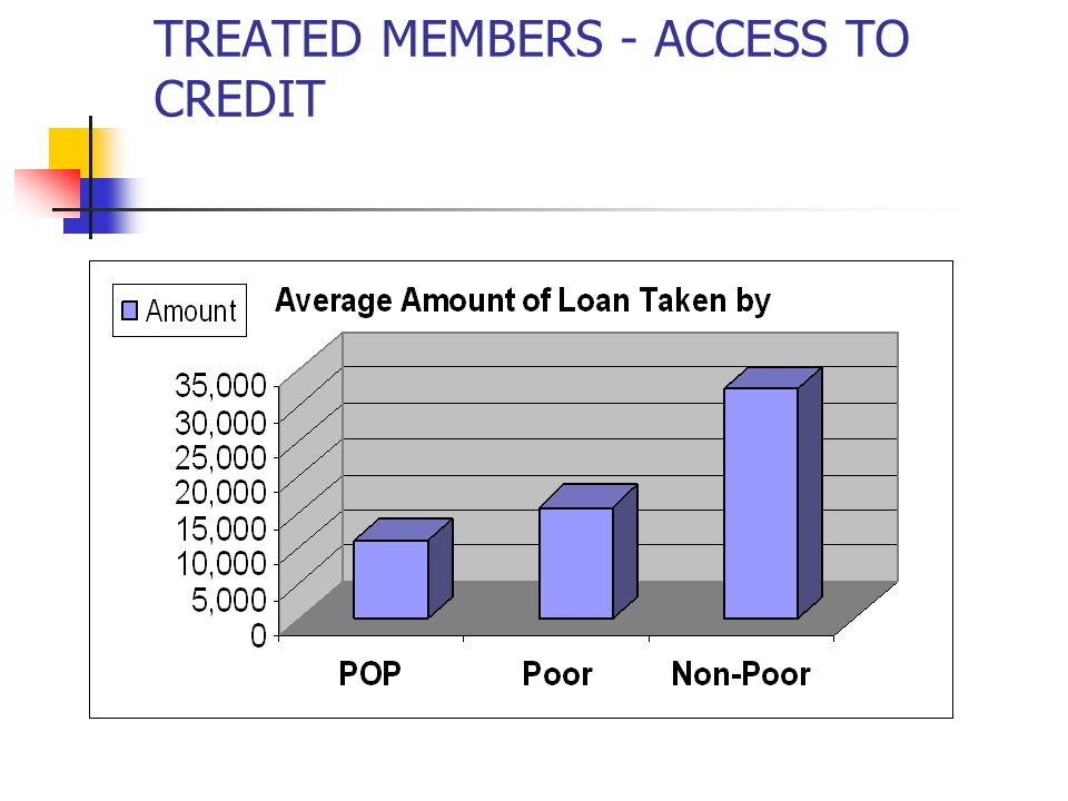 TREATED MEMBERS - ACCESS TO CREDIT