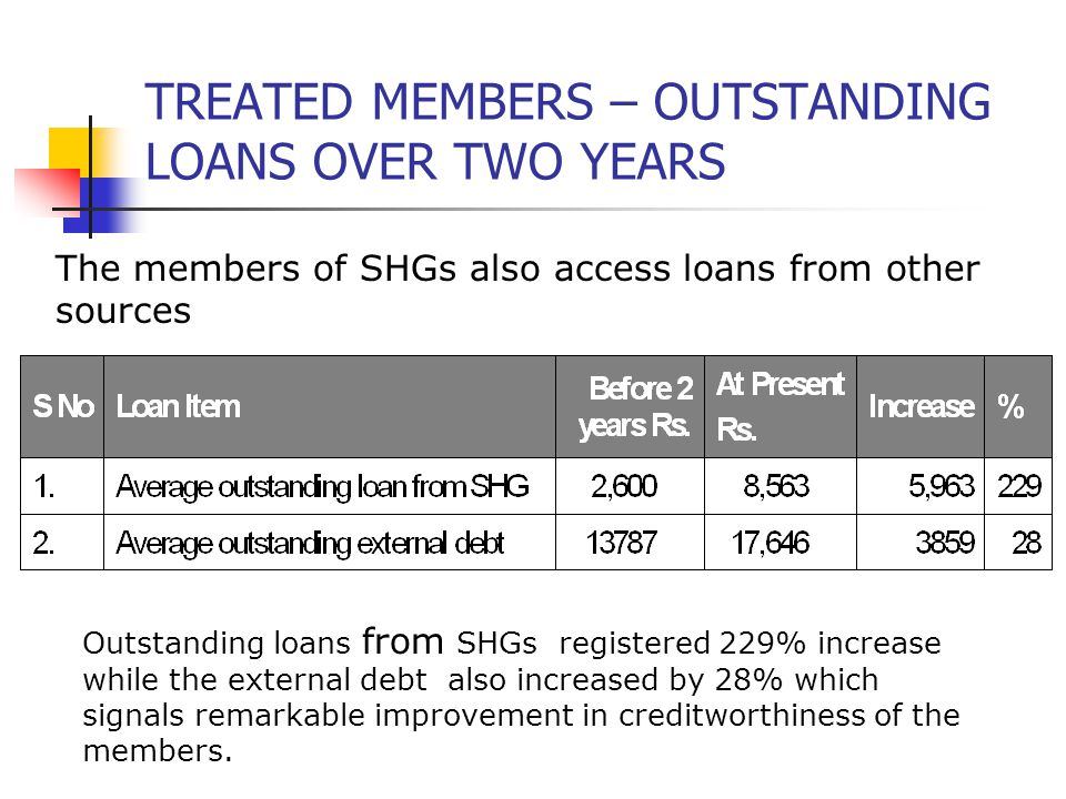 TREATED MEMBERS – OUTSTANDING LOANS OVER TWO YEARS The members of SHGs also access loans from other sources Outstanding loans from SHGs registered 229% increase while the external debt also increased by 28% which signals remarkable improvement in creditworthiness of the members.