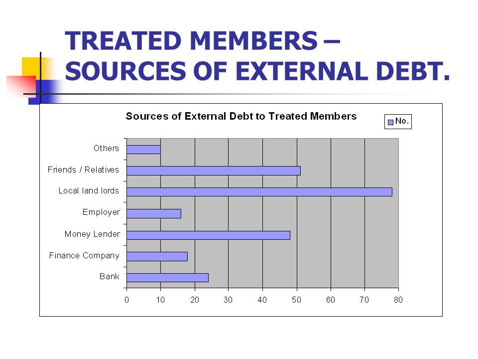 TREATED MEMBERS – SOURCES OF EXTERNAL DEBT.