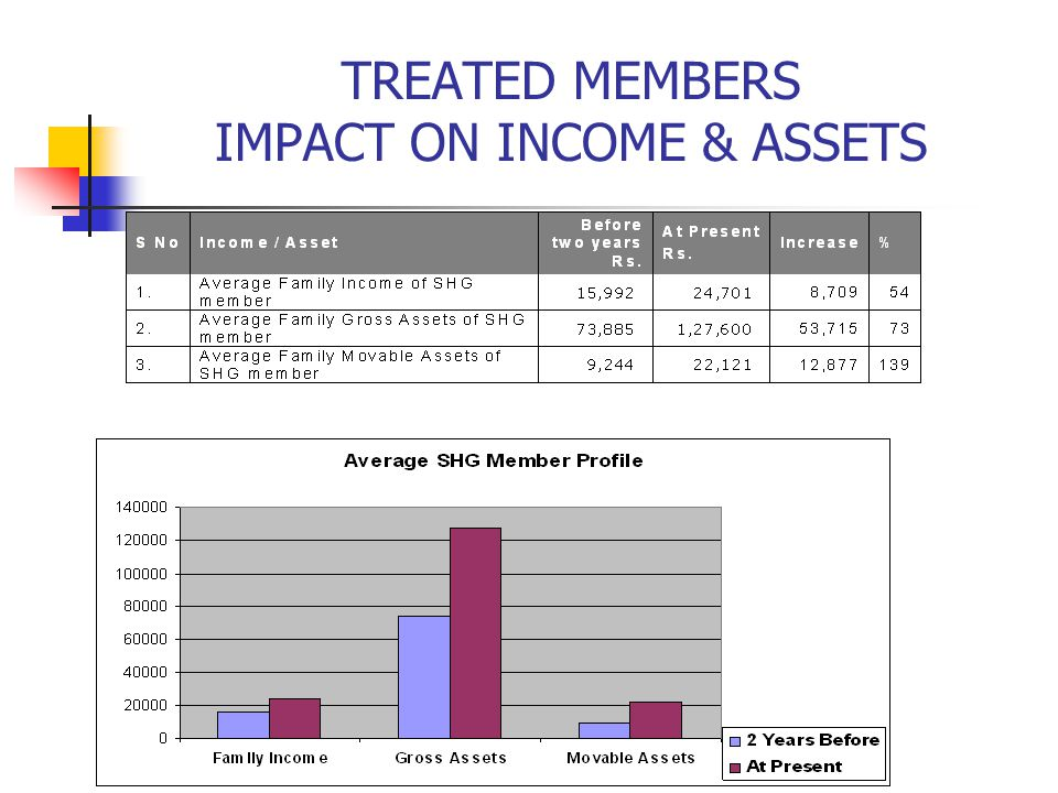 TREATED MEMBERS IMPACT ON INCOME & ASSETS