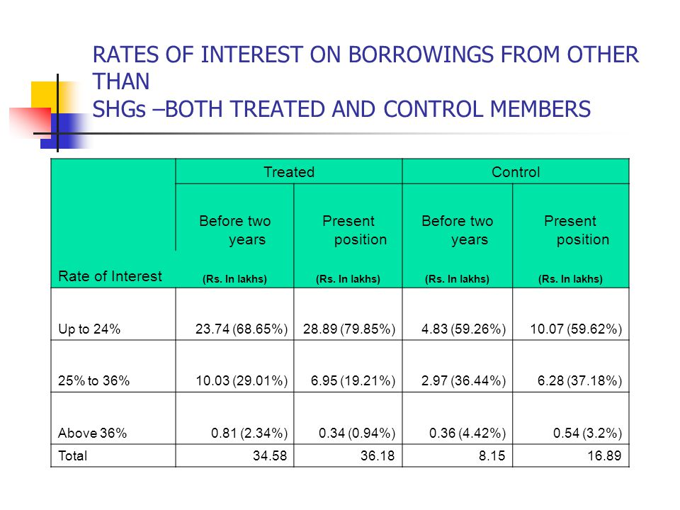 RATES OF INTEREST ON BORROWINGS FROM OTHER THAN SHGs –BOTH TREATED AND CONTROL MEMBERS Rate of Interest TreatedControl Before two years Present position Before two years Present position (Rs.