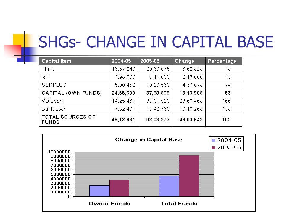 SHGs- CHANGE IN CAPITAL BASE