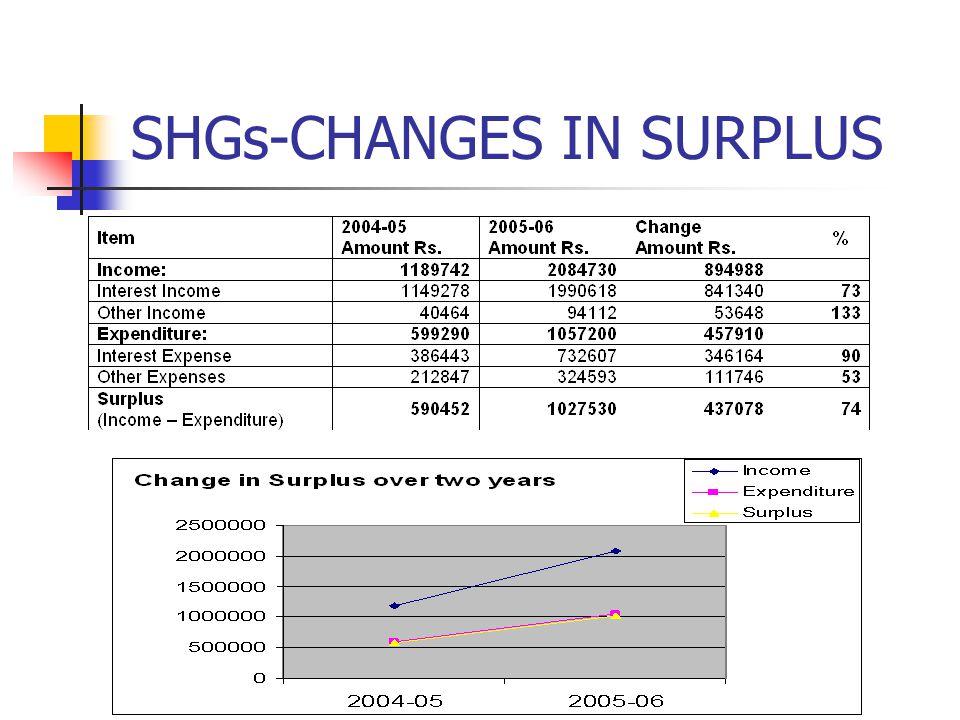 SHGs-CHANGES IN SURPLUS