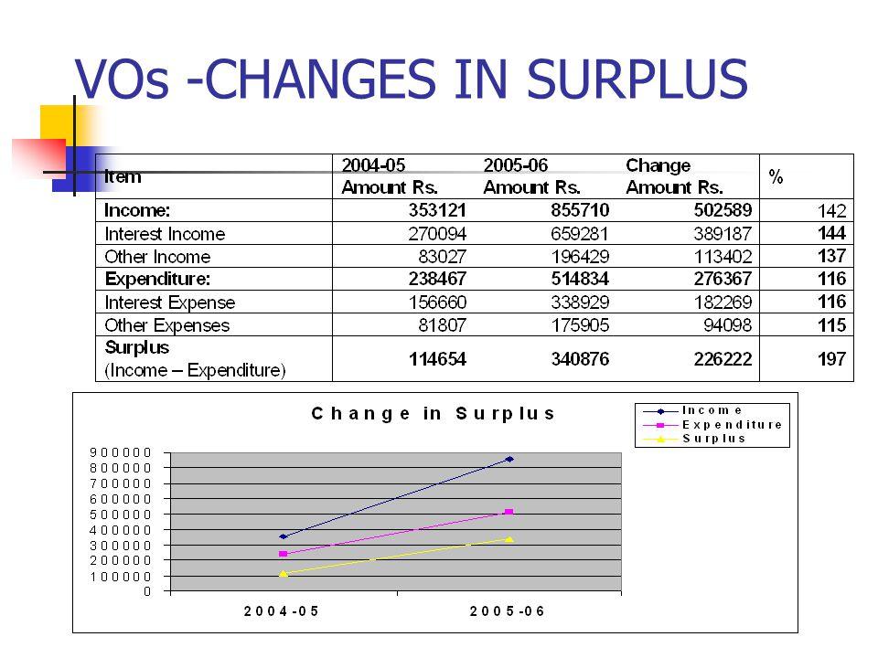 VOs -CHANGES IN SURPLUS