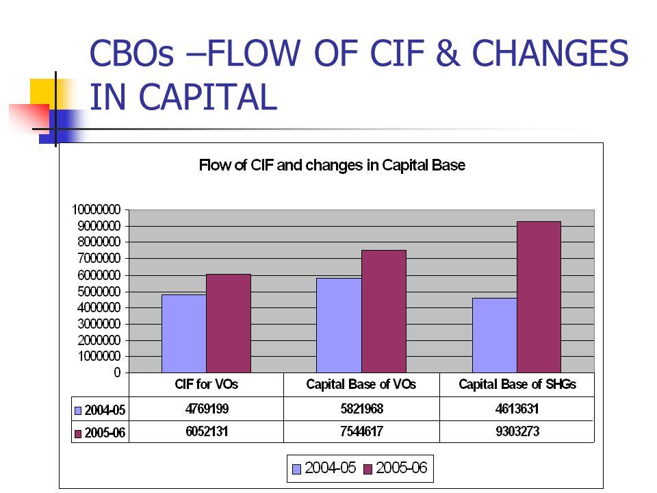 CBOs –FLOW OF CIF & CHANGES IN CAPITAL
