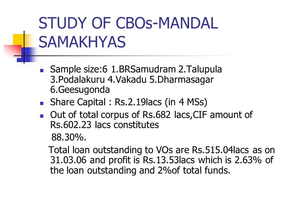 STUDY OF CBOs-MANDAL SAMAKHYAS Sample size:6 1.BRSamudram 2.Talupula 3.Podalakuru 4.Vakadu 5.Dharmasagar 6.Geesugonda Share Capital : Rs.2.19lacs (in 4 MSs) Out of total corpus of Rs.682 lacs,CIF amount of Rs.602.23 lacs constitutes 88.30%.