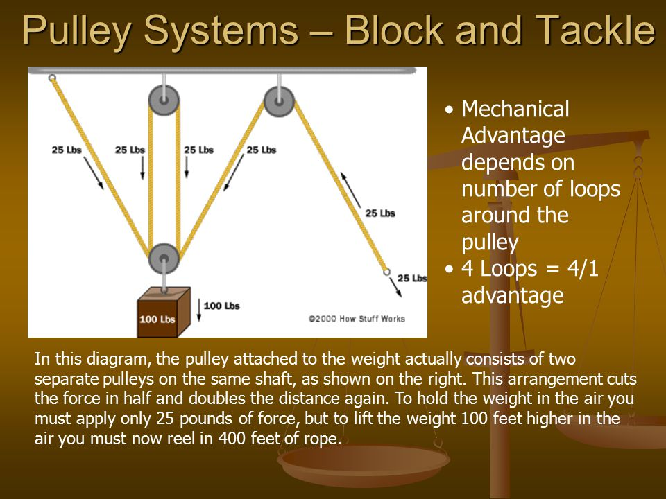 Pulley Systems – Block and Tackle In this diagram, the pulley attached to the weight actually consists of two separate pulleys on the same shaft, as shown on the right.