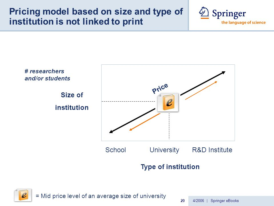 4/2006 | Springer eBooks20 Pricing model based on size and type of institution is not linked to print Size of institution Type of institution Price # researchers and/or students SchoolUniversityR&D Institute MP = Mid price level of an average size of university
