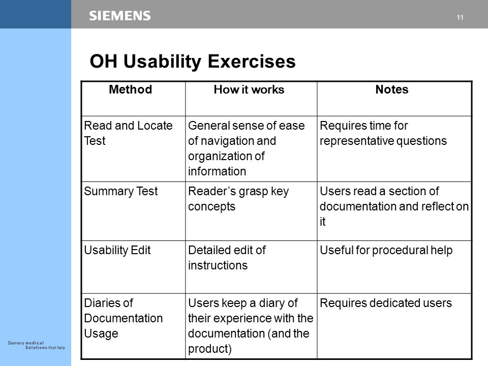 10 General Guidelines for Usability (cont'd)  Use active voice  Provide multiple access points and navigation aids  Use adequate white space  Write for different user types – novice, intermediate, and advanced users  Create context-sensitive help, at the earliest  Include feedback forms and email links