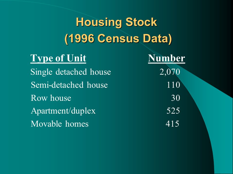 Housing Stock (1996 Census Data) Type of Unit Number Single detached house2,070 Semi-detached house 110 Row house 30 Apartment/duplex 525 Movable homes 415