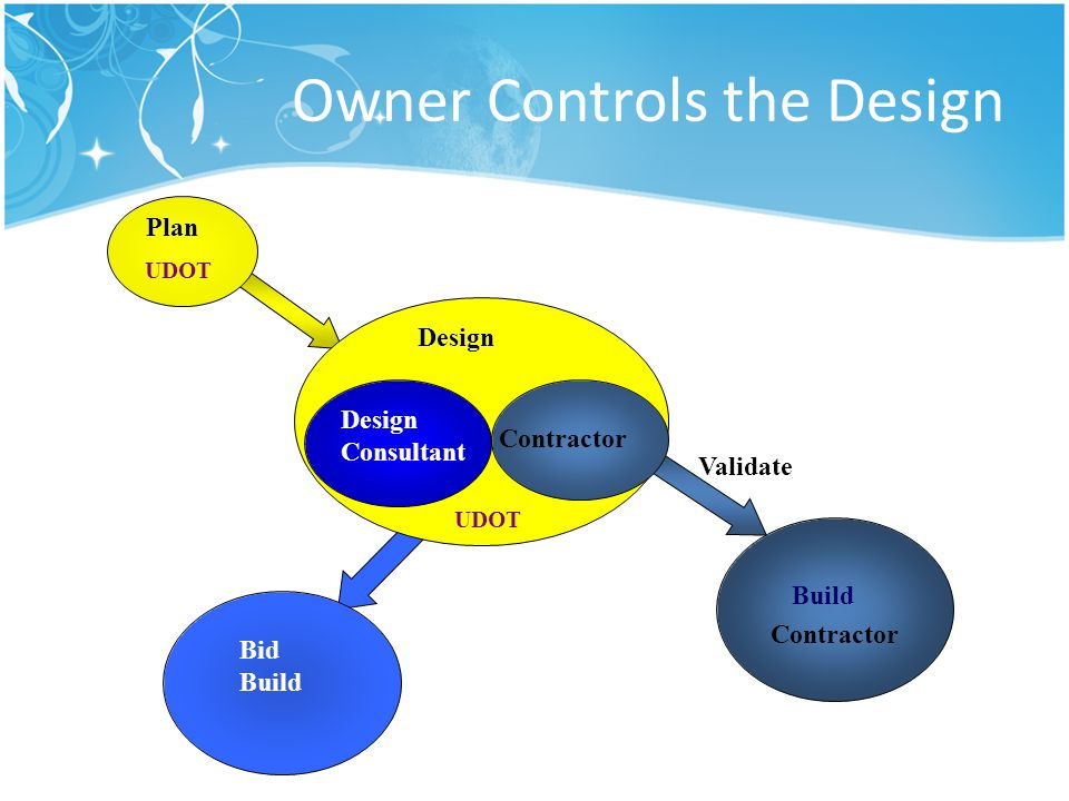 Owner Controls the Design UDOT Plan Build Design Consultant Design Contractor UDOT Bid Build Contractor Validate