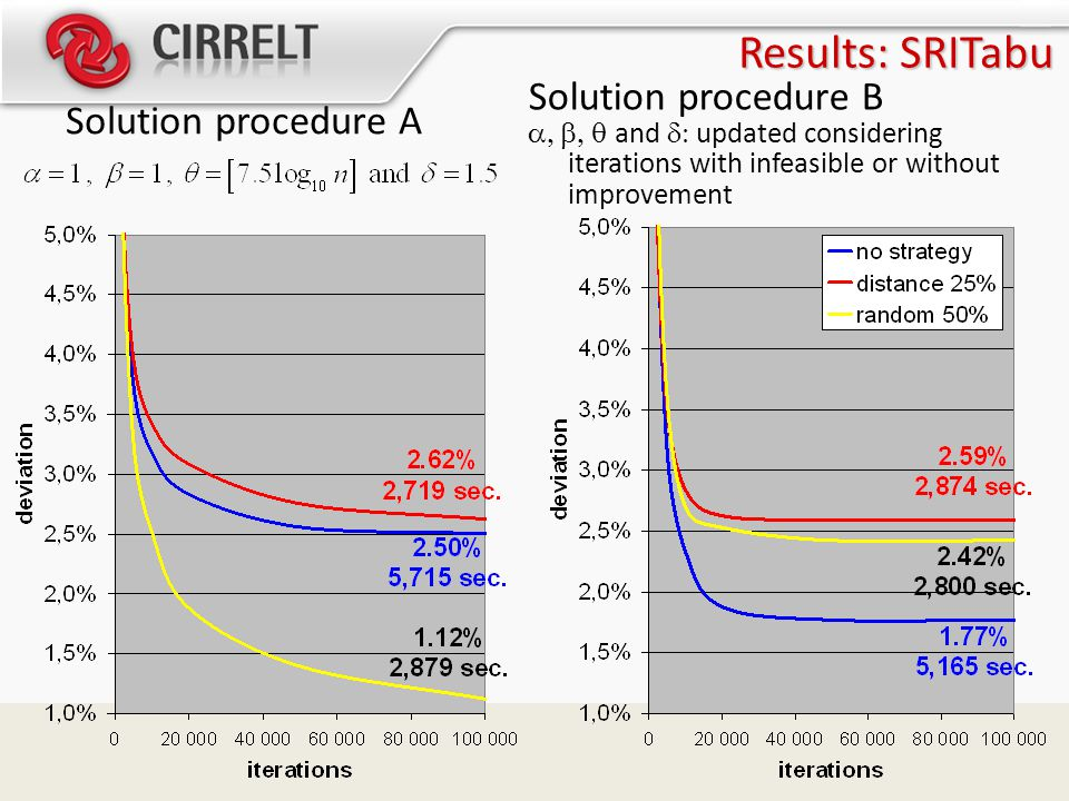 Results: SRITabu Solution procedure A Solution procedure B   and  updated considering iterations with infeasible or without improvement