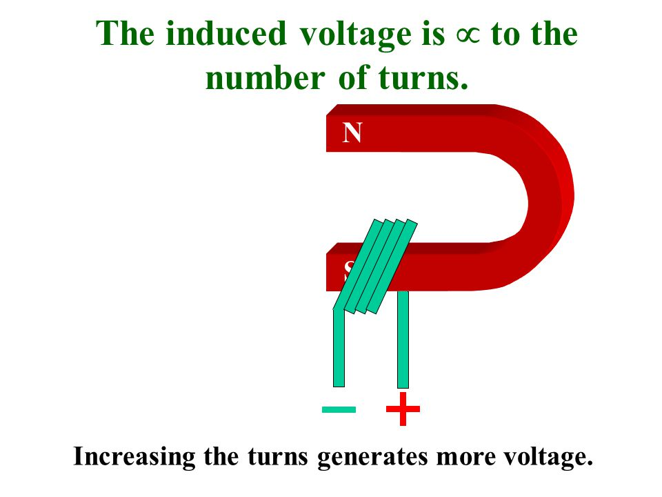 The induced voltage is  to the number of turns. N S Increasing the turns generates more voltage.