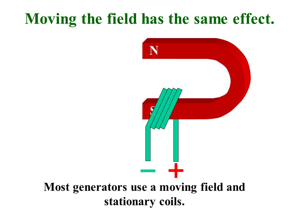 Moving the field has the same effect. N S Most generators use a moving field and stationary coils.