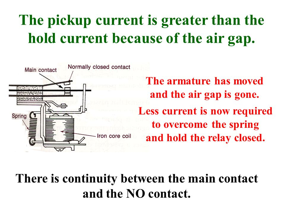 The pickup current is greater than the hold current because of the air gap.