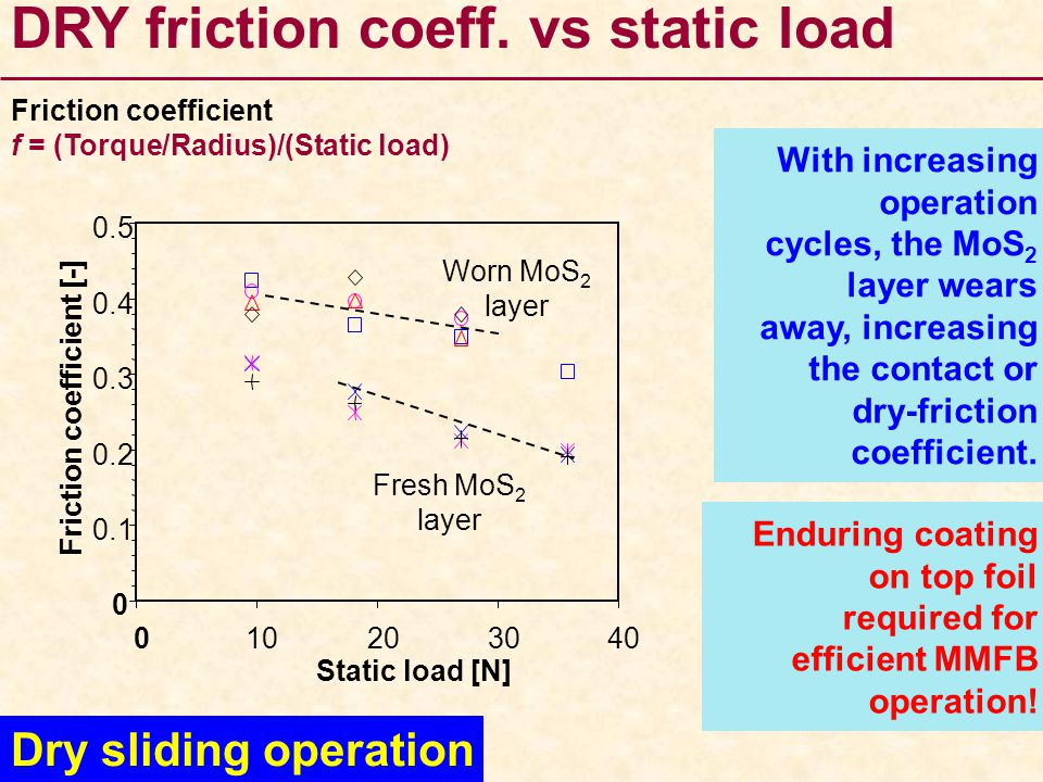 DRY friction coeff.