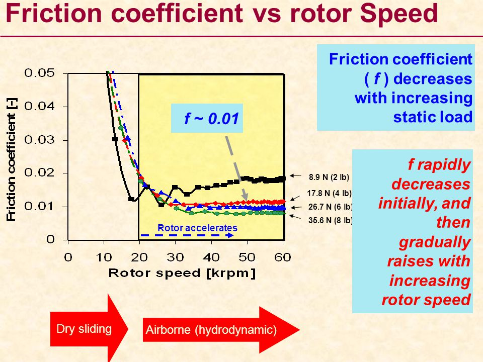 Rotor accelerates 8.9 N (2 lb) 17.8 N (4 lb) 26.7 N (6 lb) 35.6 N (8 lb) Friction coefficient vs rotor Speed f ~ 0.01 Friction coefficient ( f ) decre