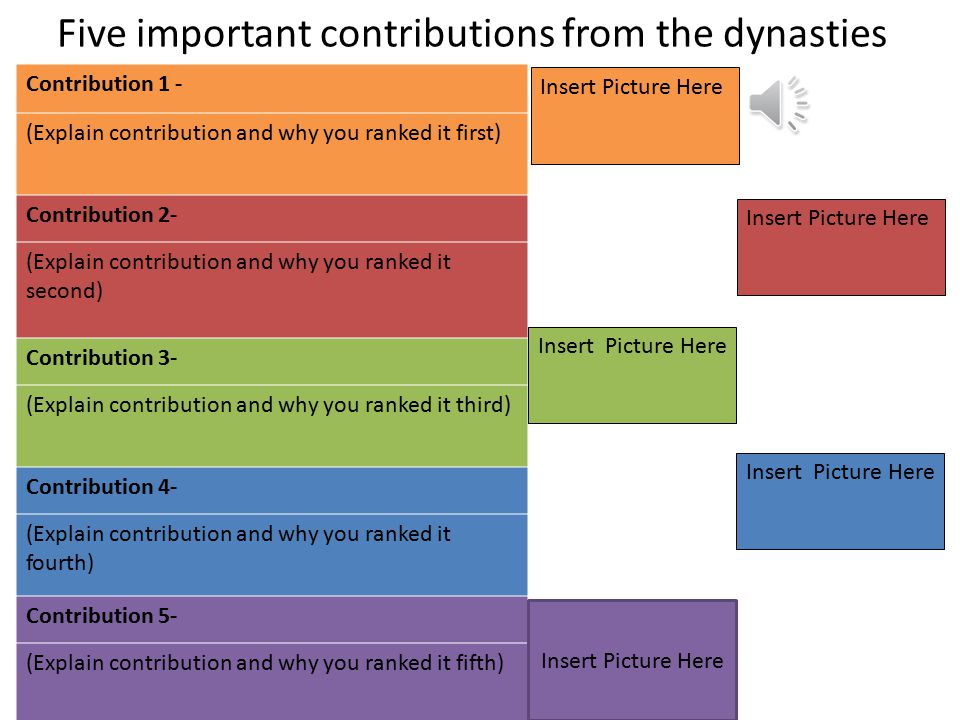 Assignment 7.02 5 contributions 5 graphics Explain each contribution, rank them as to what you think is most important and explain why you ranked them