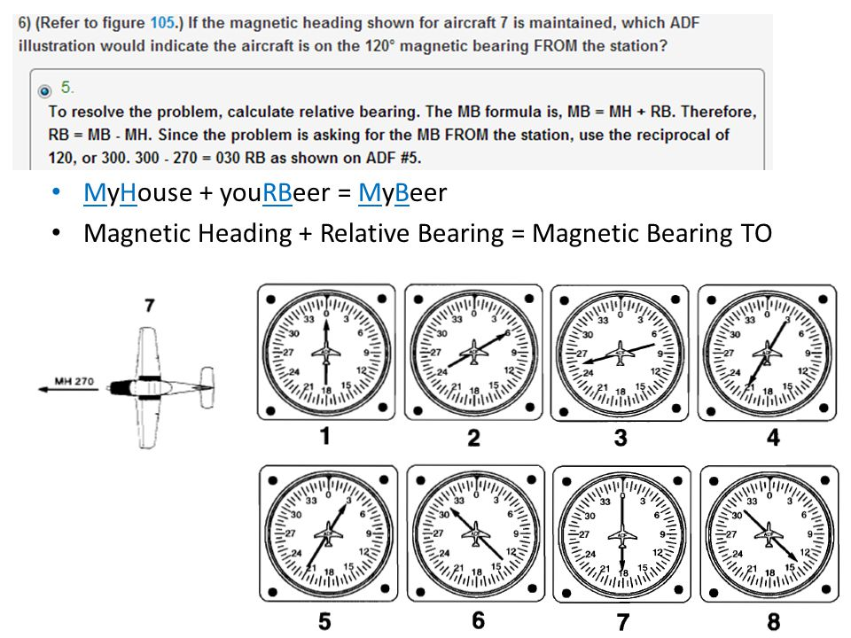 MyHouse + youRBeer = MyBeer Magnetic Heading + Relative Bearing = Magnetic Bearing TO