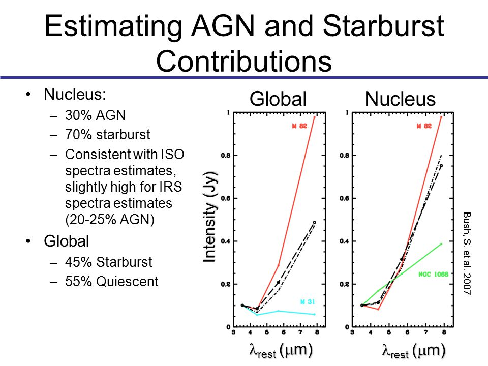 Estimating AGN and Starburst Contributions Nucleus: –30% AGN –70% starburst –Consistent with ISO spectra estimates, slightly high for IRS spectra estimates (20-25% AGN) Global –45% Starburst –55% Quiescent Bush, S.