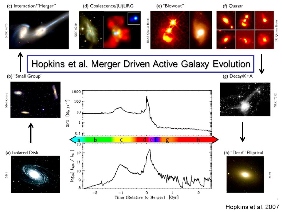 Hopkins et al. Merger Driven Active Galaxy Evolution Hopkins et al. 2007