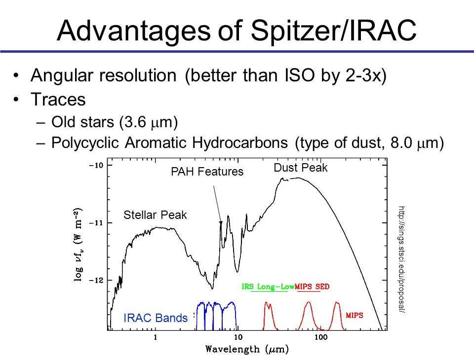 Advantages of Spitzer/IRAC Angular resolution (better than ISO by 2-3x) Traces –Old stars (3.6  m) –Polycyclic Aromatic Hydrocarbons (type of dust, 8.0  m) Dust Peak Stellar Peak PAH Features IRAC Bands http://sings.stsci.edu/proposal/