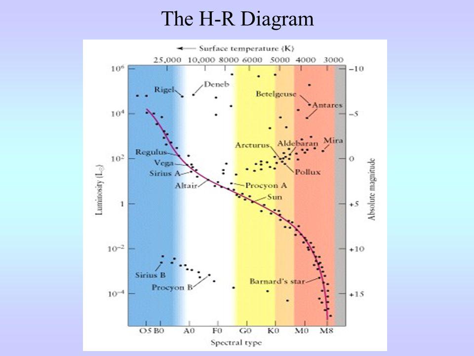 Stellar Evolution Main Sequence (core H fusion)