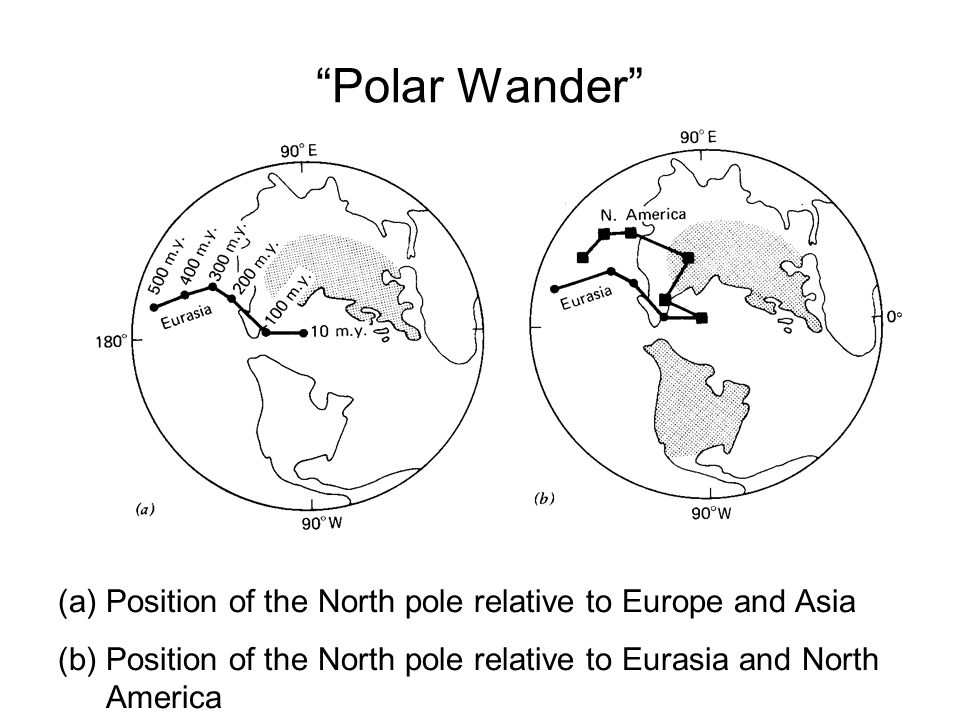 """Polar Wander"" (a)Position of the North pole relative to Europe and Asia (b)Position of the North pole relative to Eurasia and North America"