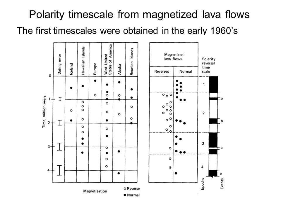 Polarity timescale from magnetized lava flows The first timescales were obtained in the early 1960's