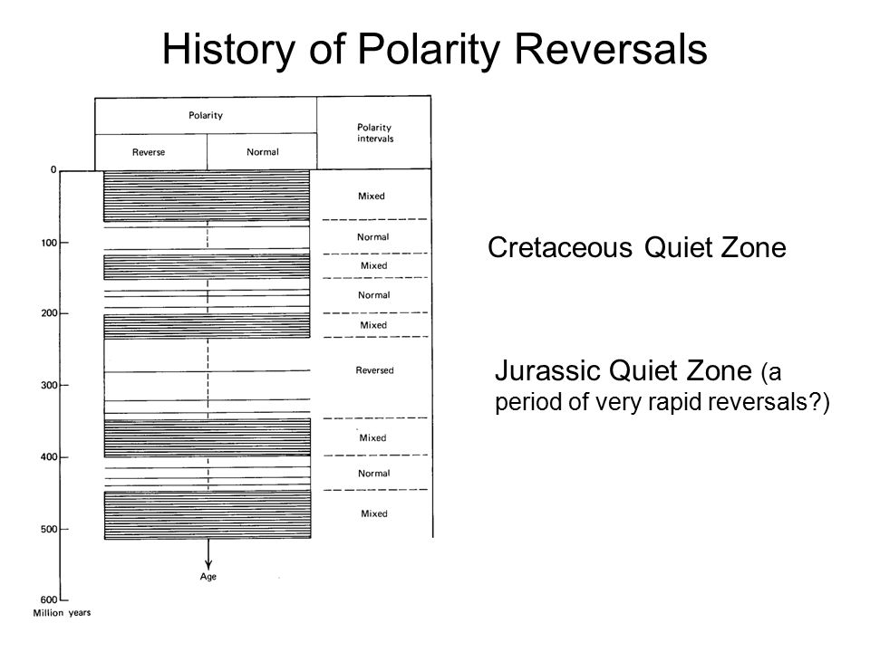 History of Polarity Reversals Cretaceous Quiet Zone Jurassic Quiet Zone (a period of very rapid reversals?)