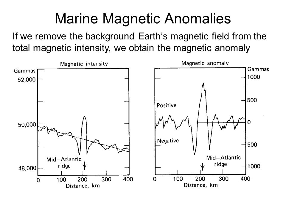 Marine Magnetic Anomalies If we remove the background Earth's magnetic field from the total magnetic intensity, we obtain the magnetic anomaly