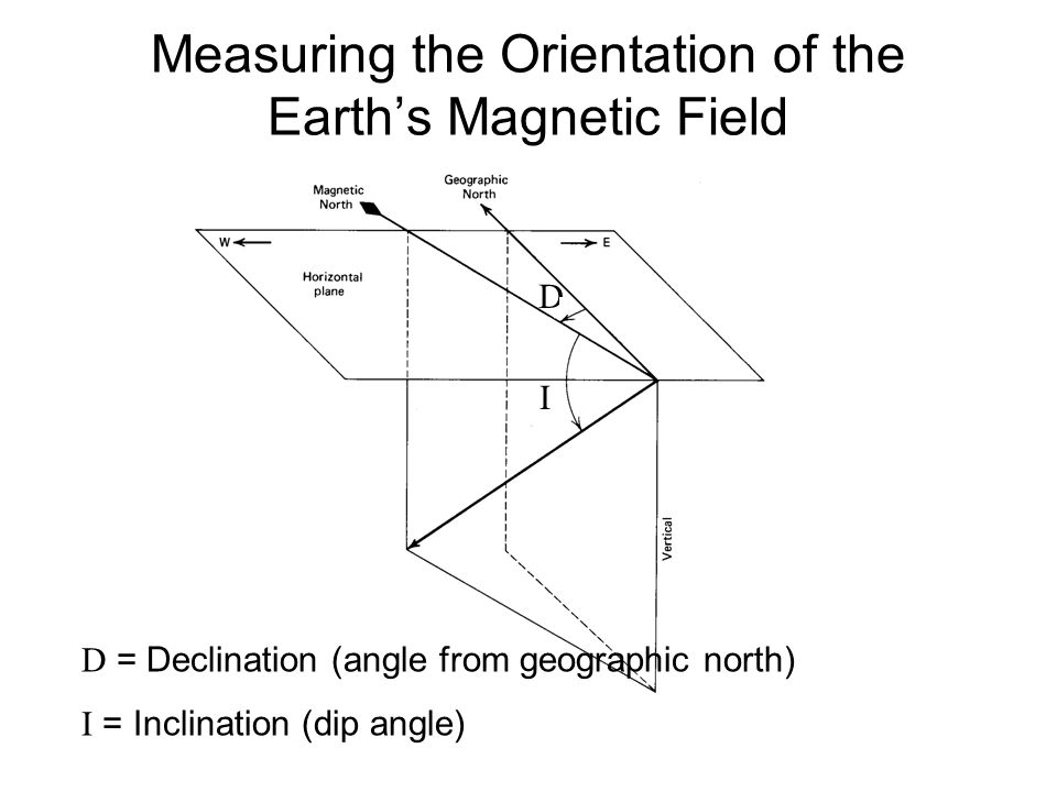 Measuring the Orientation of the Earth's Magnetic Field D From The way the Earth Works by P. J. Wyllie, Wiley 1976 I D = Declination (angle from geogr