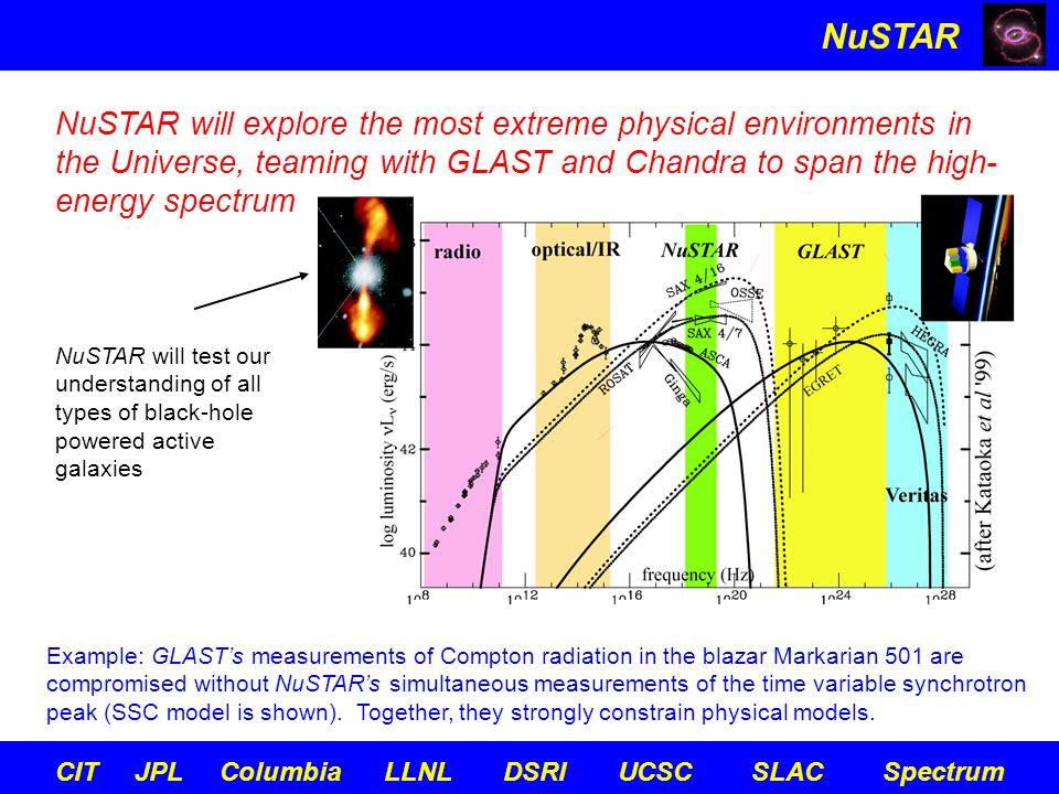 NuSTAR CIT JPL Columbia LLNL DSRI UCSC SLAC Spectrum Other objectives: Study cosmic ray acceleration in young SNR Measure high-energy diffuse Galactic emission Detect hard X-ray emission from galaxy clusters Map pulsar winds in the Crab Measure cyclotron lines in Her X-1 Unravel physics of GRBs through followup of Glast events Test models of Type 1a Sne
