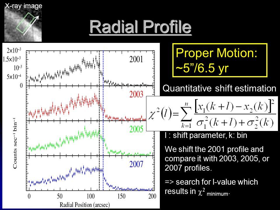 Radial Profile Quantitative shift estimation l : shift parameter, k: bin We shift the 2001 profile and compare it with 2003, 2005, or 2007 profiles.