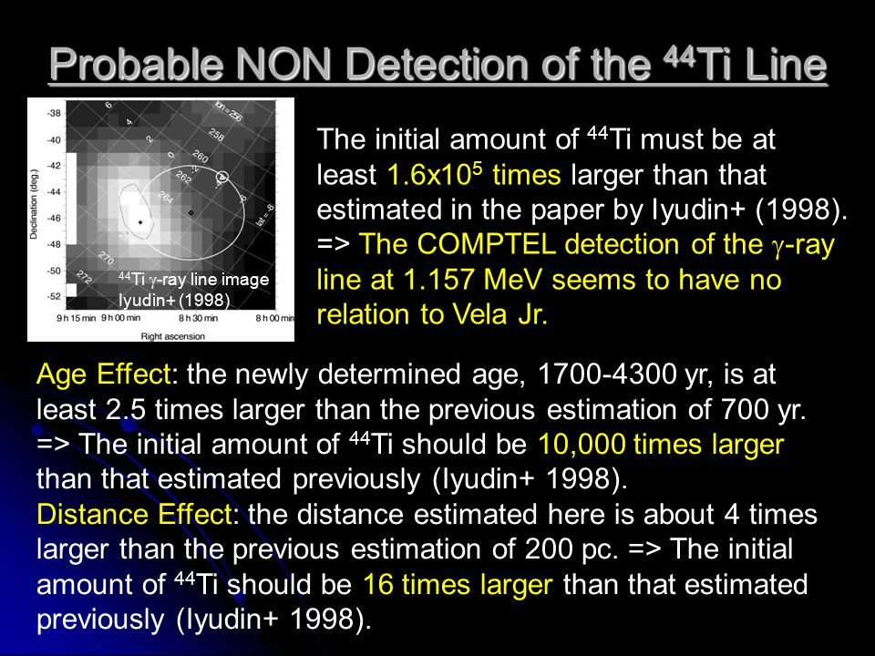 Probable NON Detection of the 44 Ti Line Age Effect: the newly determined age, 1700-4300 yr, is at least 2.5 times larger than the previous estimation of 700 yr.