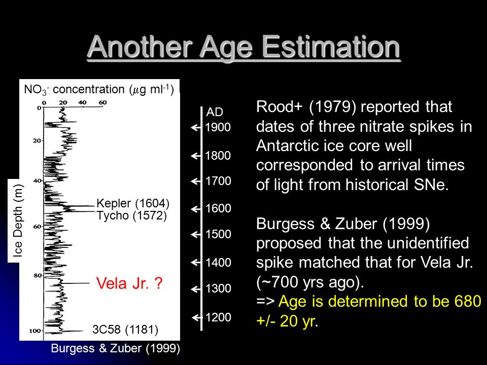1900 1800 1700 1600 1500 1400 1300 1200 Another Age Estimation Kepler (1604) Tycho (1572) 3C58 (1181) AD Ice Depth (m) NO 3 - concentration (  g ml -1 ) Rood+ (1979) reported that dates of three nitrate spikes in Antarctic ice core well corresponded to arrival times of light from historical SNe.