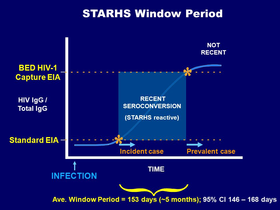 STARHS Window Period HIV IgG / Total IgG INFECTION Incident case Standard EIA Prevalent case BED HIV-1 Capture EIA Ave.