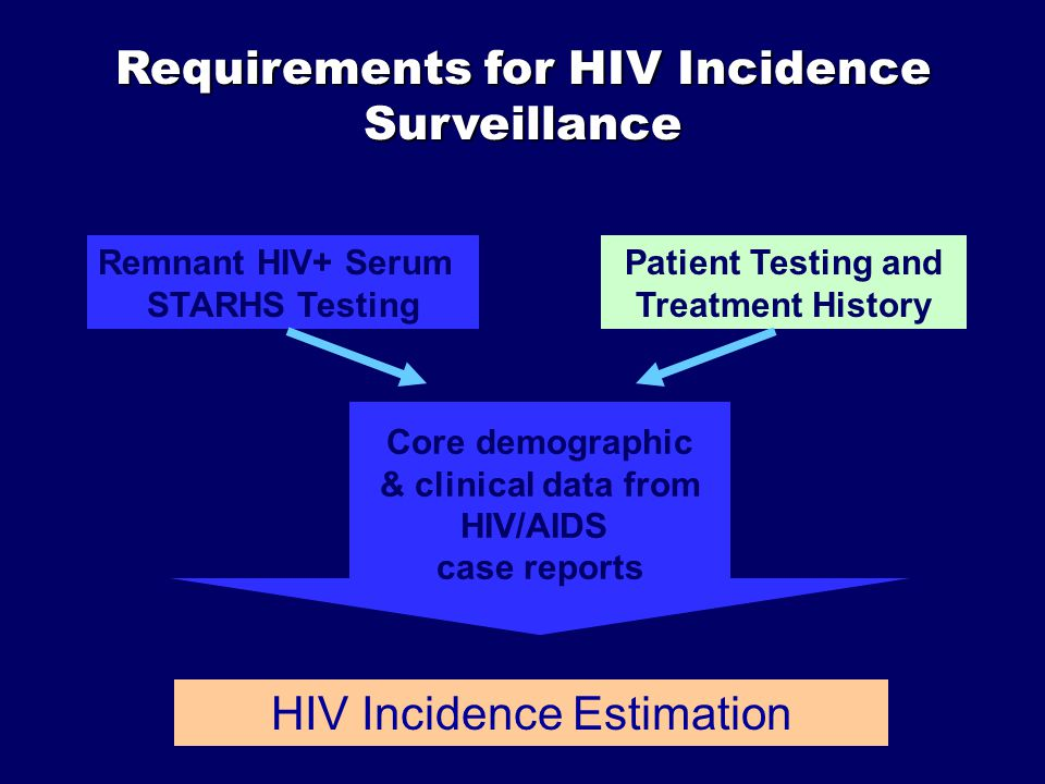 Remnant HIV+ Serum STARHS Testing Patient Testing and Treatment History HIV Incidence Estimation Core demographic & clinical data from HIV/AIDS case reports Requirements for HIV Incidence Surveillance