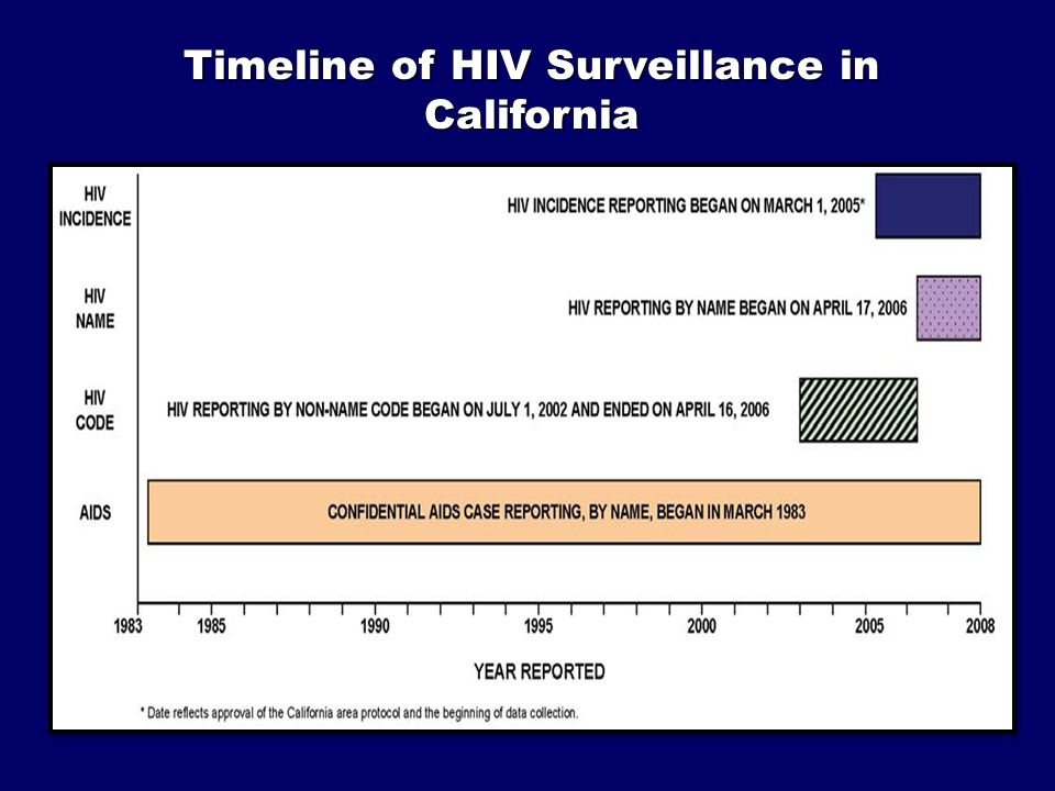 Comparing Core & HIV Incidence Surveillance (HIS) Core Surveillance HIS Measures New diagnoses HIV Prevalence Existing cases Existing cases New infections HIV Incidence New cases New cases Data collected Demographic information Demographic information HIV risk HIV risk HIV test result HIV test result AIDS Indicators AIDS IndicatorsAlso: Past HIV testing history Past HIV testing history Medications to treat or prevent HIV (ARV) Medications to treat or prevent HIV (ARV) STARHS test result from remnant blood specimen STARHS test result from remnant blood specimen Uses of data Both important to guiding prevention and care; resource allocation.