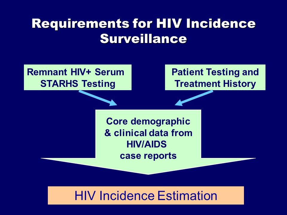 Requirements for HIV Incidence Surveillance Remnant HIV+ Serum STARHS Testing Patient Testing and Treatment History HIV Incidence Estimation Core demographic & clinical data from HIV/AIDS case reports