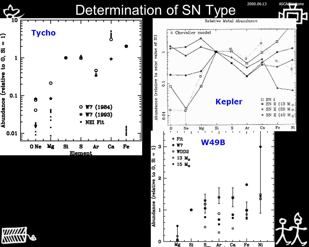 2000.06.13ASCA@Hakone Determination of SN Type W49B Kepler Tycho
