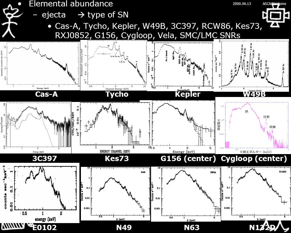 2000.06.13ASCA@Hakone Elemental abundance –ejecta  type of SN Cas-A, Tycho, Kepler, W49B, 3C397, RCW86, Kes73, RXJ0852, G156, Cygloop, Vela, SMC/LMC SNRs Cas-A TychoKepler W49B E0102N49 N63 N132D 3C397 Kes73 G156 (center) Cygloop (center)