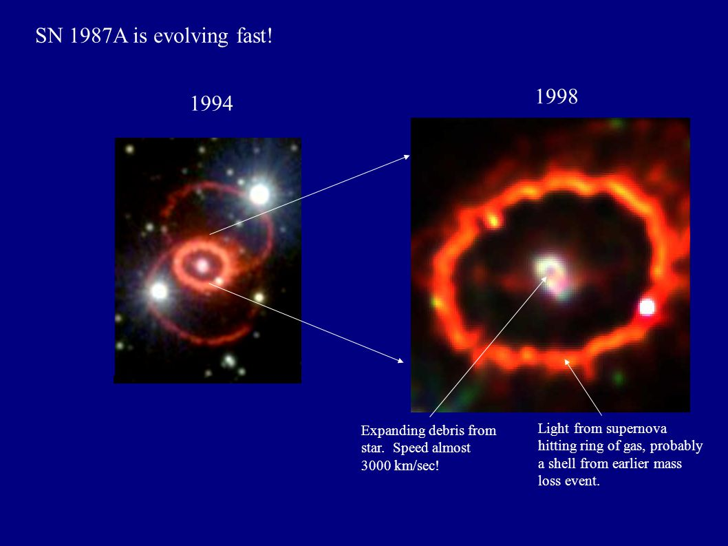 1994 1998 Expanding debris from star. Speed almost 3000 km/sec.